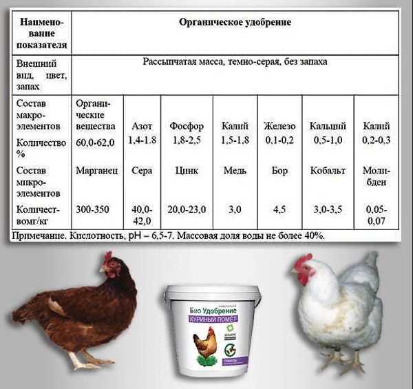 Минеральные подкормки для кур