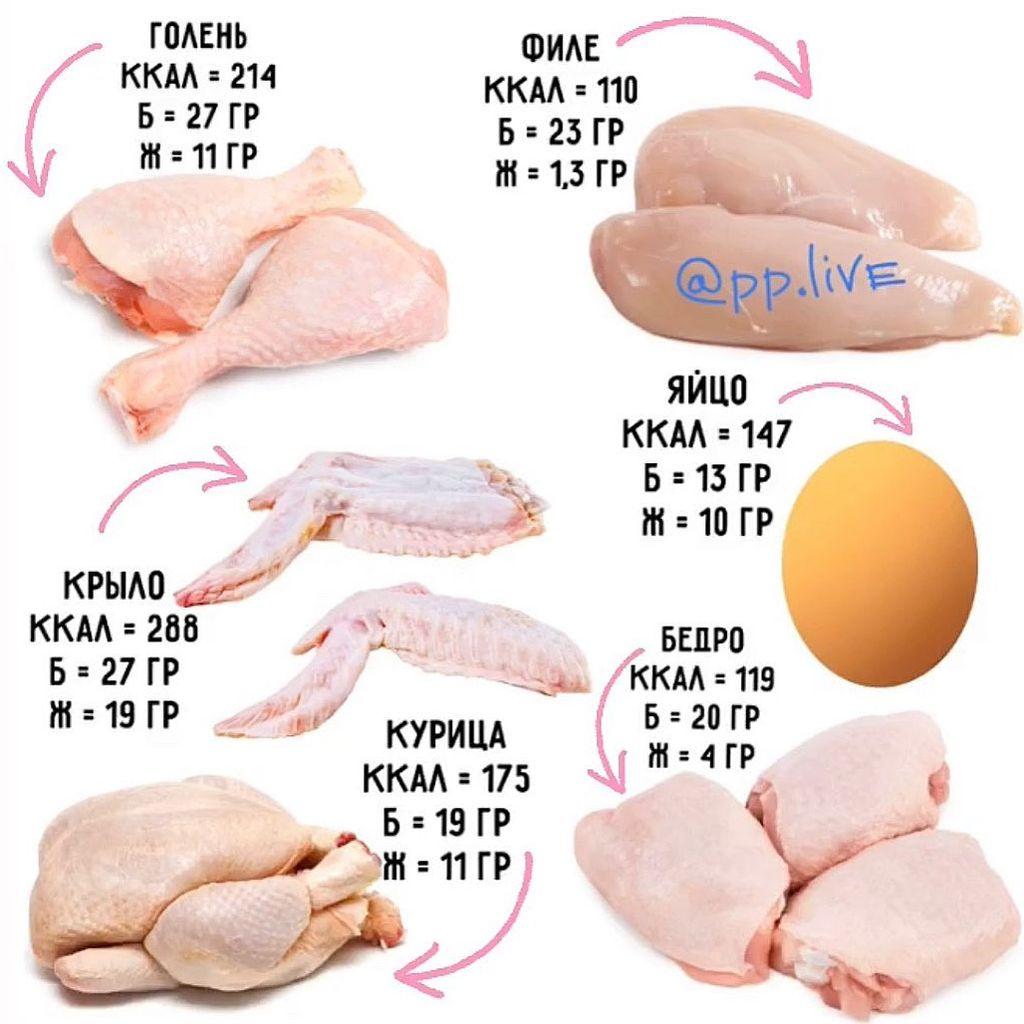 Курица каждый день или 10 фактов о пользе куриного мяса