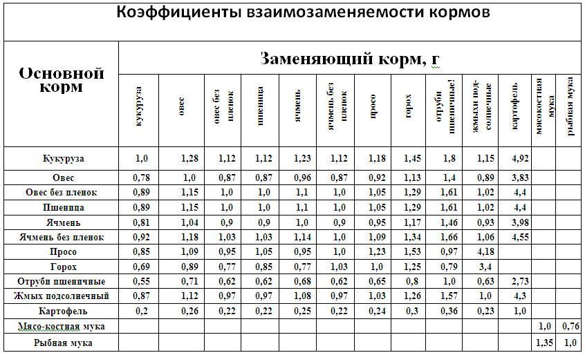 Сколько корма нужно курам в день, месяц и год?