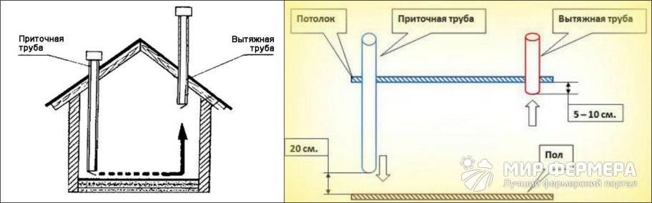 Как сделать вентиляцию в курятнике своими руками