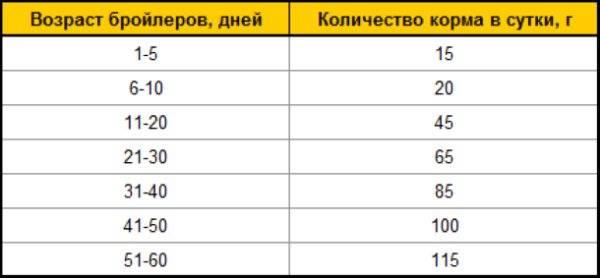 Таблица веса бройлера по дням с рождения по второй месяц жизни: правила взвешивания, нормы набора массы для разных кроссов