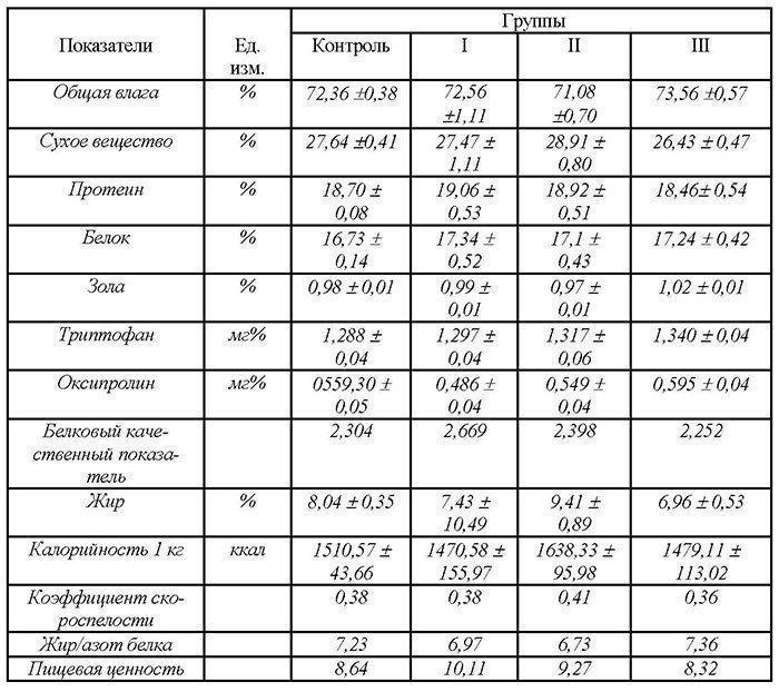 Куры Тетра - мясо-яичный кросс. Характеристики, содержание и разведение, кормление, инкубация