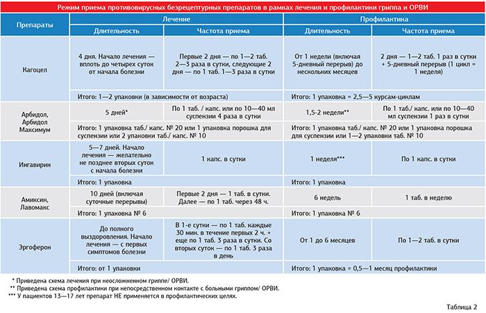 Тетрациклин для кур, цыплят и бройлеров: дозировка, как правильно давать препарат