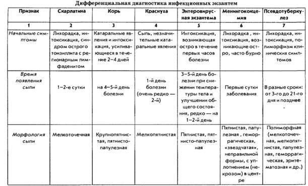 Оспа у кур: симптомы, диагностика, лечение, меры профилактики и применяемые препараты