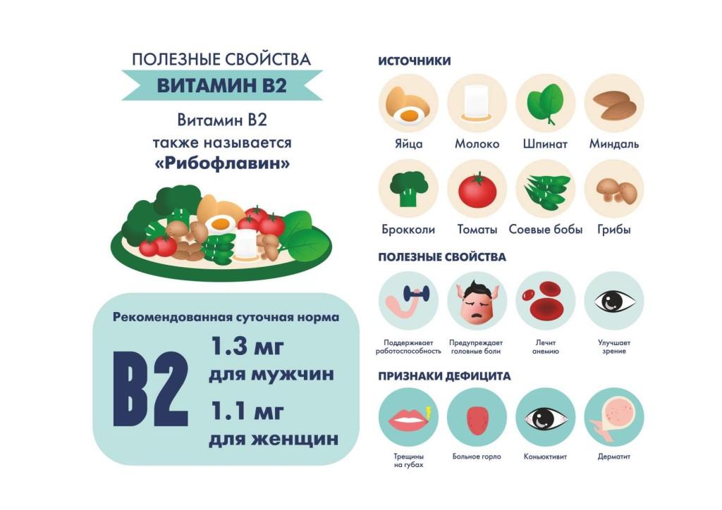 Стресс у кур лечится витаминами и микроэлементами
