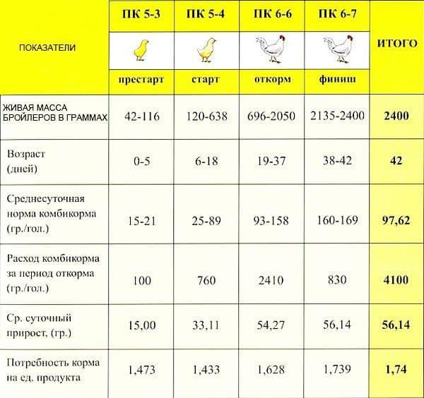 Сколько корма съедает бройлер до убоя: таблица расхода и суточная норма кормления