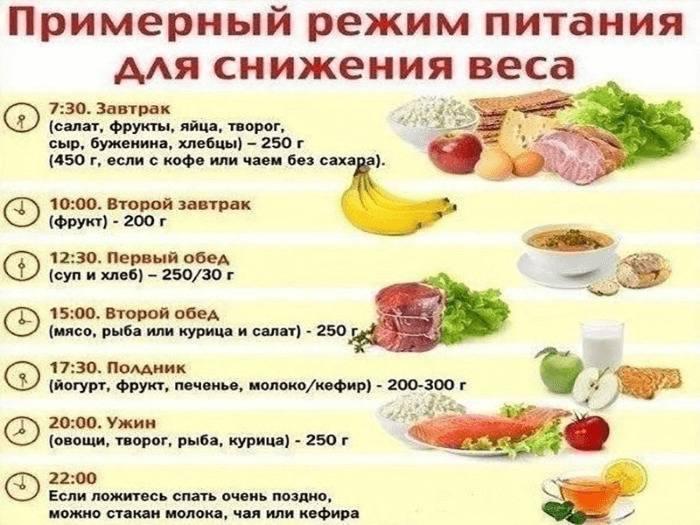 Куриная диета – грудки для похудения на 7 дней, меню и отзывы