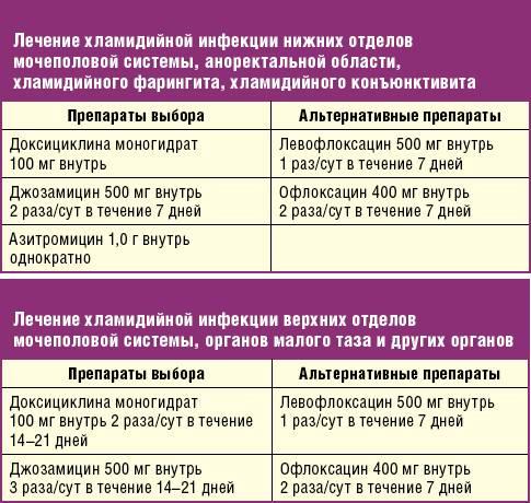 Колихинол: инструкция по применению антибиотика для птиц