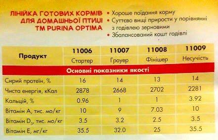 Корм Пурина для бройлеров Старт, Рост и Финиш: состав, как правильно кормить, отзывы