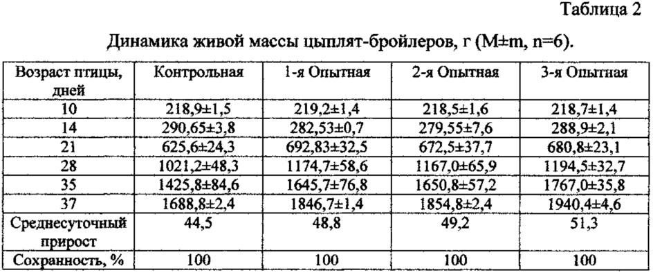 Оценка критериев роста и веса бройлеров