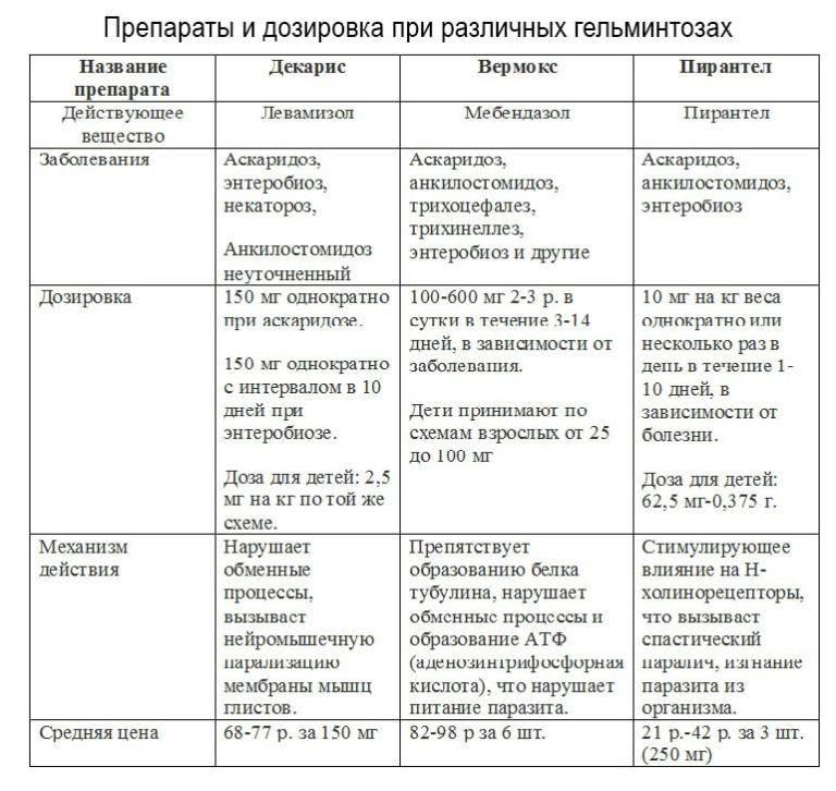 Пиперазин для кур, бройлеров и цыплят: инструкция по применению. Как правильно давать, дозировка