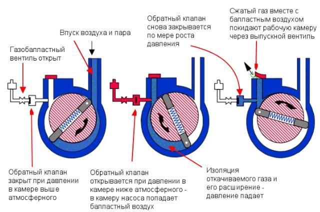 Разновидности вакуумных насосов