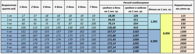 Корм для уток – состав и характеристики готовых комбикормов серий Рост, Старт, Финиш