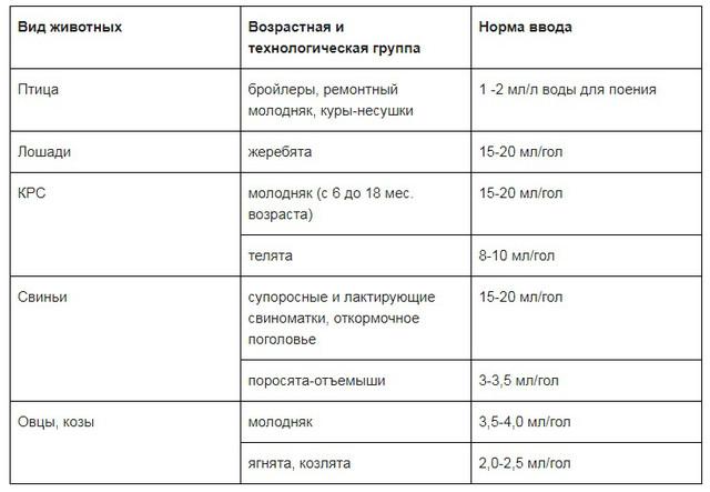 Препарат Чиктоник: инструкция к применению и состав