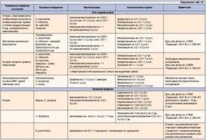 Зинаприм — инструкция по применению в ветеринарии. Характеристика препарата