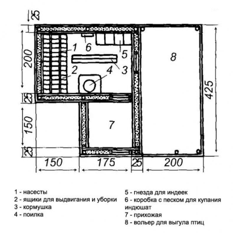 Строительство и обустройство индюшатника