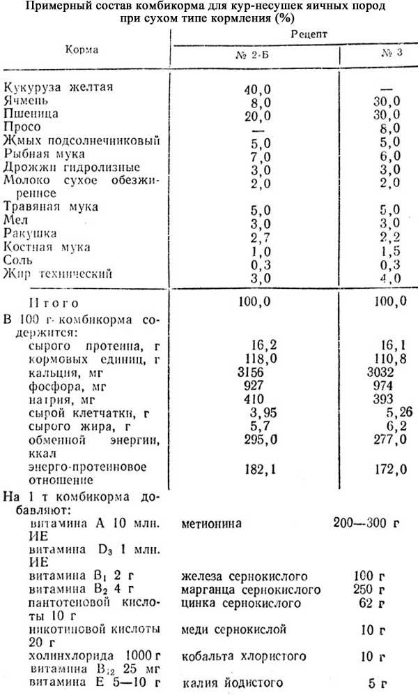 Корма и подкормки, используемые в рационах кур-несушек