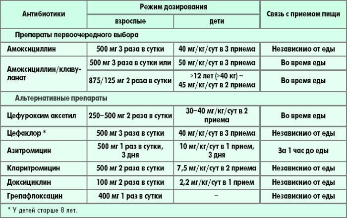 Энрофлон для кур несушек, цыплят и бройлеров: инструкция по применению, дозировка