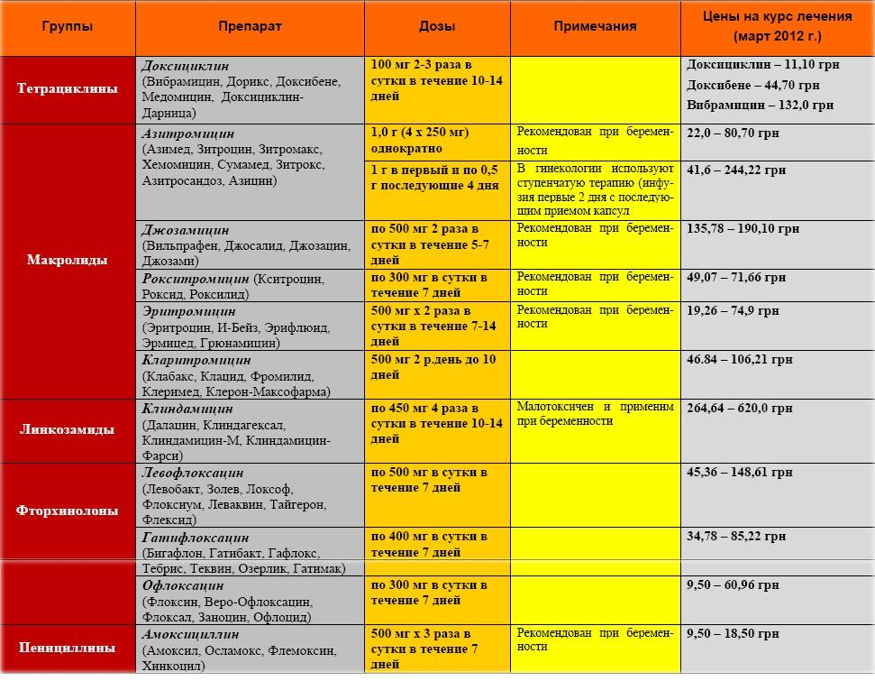 Триэн: подробная инструкция по применению и указание дозировок для птиц
