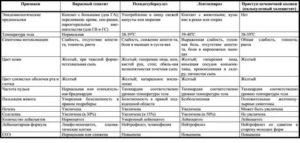 Заболевания печени у кур: основные симптомы, лечение и меры профилактики