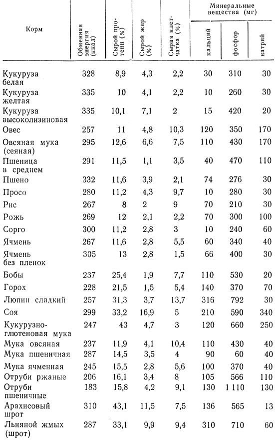 Витамины и минералы в кормлении кур несушек