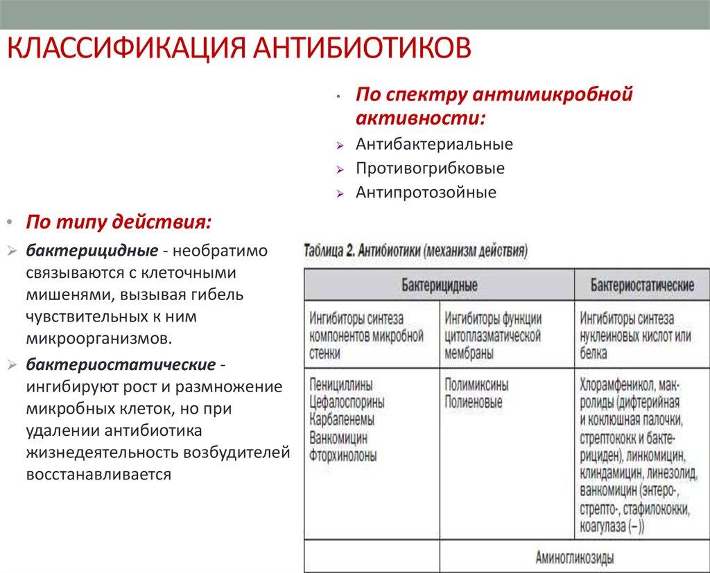 Амоксициллин для кур несушек, цыплят и бройлеров: инструкция по применению, дозировка